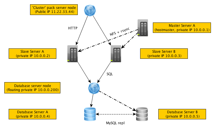 Diagram of Pack configuration with multiple servers
